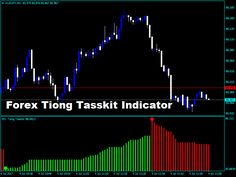 "Are you sick and tired of paying hundreds of dollars on indicators that constantly fail to deliver what they Promise? New ""Tiong Tasskit"" Indicator that Dr"