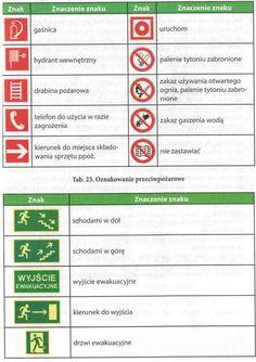 Oznakowania ppoż, zasady przeprowadzania ewakuacji podczas zagrożenia pożarowego: http://slownikhds.blog.onet.pl/zasady-bezpiecznej-i-poprawnej-ewakuacji-kurs-bhp-dla-ciebie/