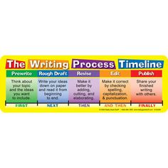 Writing Process Timeline Stickers