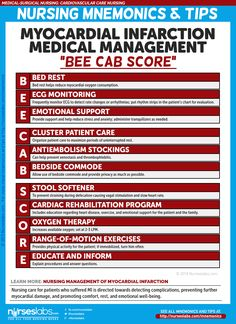 "Myocardial Infarction Nursing Management: ""BEE CAB SCORE"""