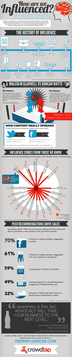"How are we influenced? Check out ""The History Of Influence and Social Media"" in this infographic to see why marketers and brands are paying and rewarding social media influencers in their niches!"