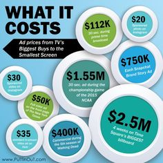 Is #marketing your #business on #socialmedia cost-effective? Oh, yes! We can show you how to get the most #bang for your #buck! #Puttinout #MiamiMedia http://www.puttinout.com/