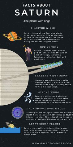 Learn all the amazing facts and Information about the second largest planet Planet. Know why the Saturn's stunning Ring is shrinking and other cool things. Solar System Information, Information About Space, Solar System Facts, Solar System Images, Solar System Projects, Information About Saturn, Astronomy Quotes, Astronomy Facts, Space And Astronomy