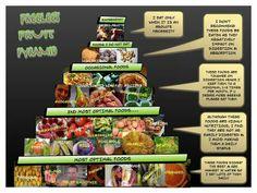 Freely's fruitarian pyramid