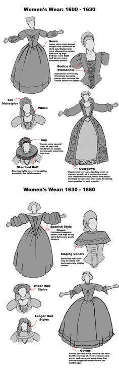 Early 17th Century Womens Wear