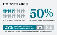 uk online dating stats