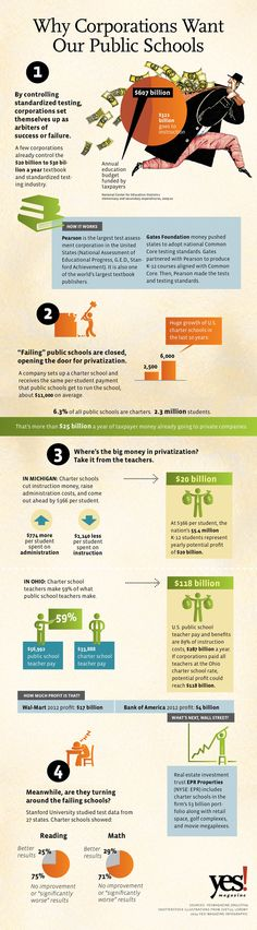 Why Corporations Want Our Public Schools: Where's the big money in privatization? Take it from the teachers.