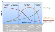 Image result for characteristics of a project