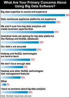 Todo BI: Business Intelligence, Data Warehouse, CRM y mucho mas...: Las 9 verdades para el futuro del Big Data