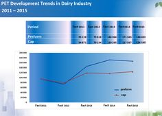 Dairy Industry Shifting towards PET bottles Pet Bottle, Bar Chart, Dairy, Industrial, Pets, Bottle Design, Bottles, Bar Graphs, Industrial Music