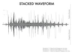 metaLayer Visualizations - Stacked Waveform  By Jon Gosier