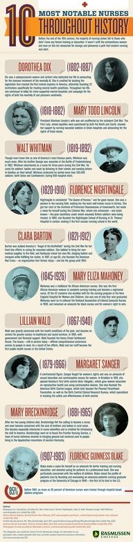 Infographic of the 10 Most Noteable Nurses in History #nursing #history #list