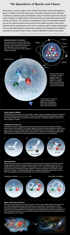 With a nod to the recently discovered Xi-cc++ particle, here's a look at the quantum foam that lies within
