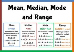 Bright and colourful posters for mean, median, mode and range. There is also an A4 page containing all descriptions.
