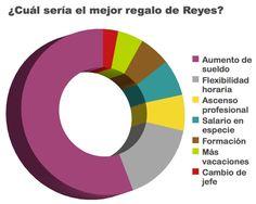 TIC y Empleo: Queridos Reyes Magos, quiero un aumento de sueldo.  http://ticsyempleo.blogspot.com.es/