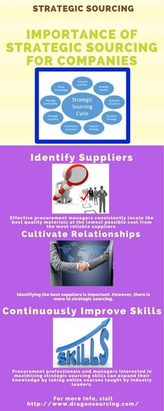 Here you will be able to learn the importance of strategic sourcing for company.