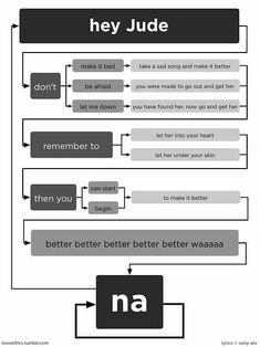 """The Beatles """"Hey Jude"""" Lyrics flow chart. This is pretty sweet! This is also Robbie's favorite Beatles song! The Beatles, Beatles Lyrics, Music Lyrics, Beatles Funny, Beatles Party, Beatles Birthday, Beatles Quotes, Beatles Poster, Happy Birthday"""