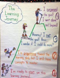 Proficiency Scales..