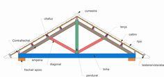 Partes do telhado: caibro, ripa, terça, cumieira, pendural...