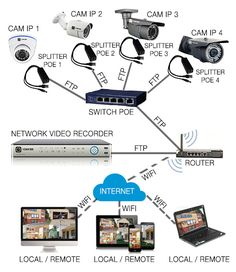 Home Security Camera Systems, Wireless Home Security Systems, Security Cameras For Home, Home Electrical Wiring, Electrical Projects, Electronic Circuit Projects, Electronic Engineering, Ethernet Wiring, Cctv Camera Installation