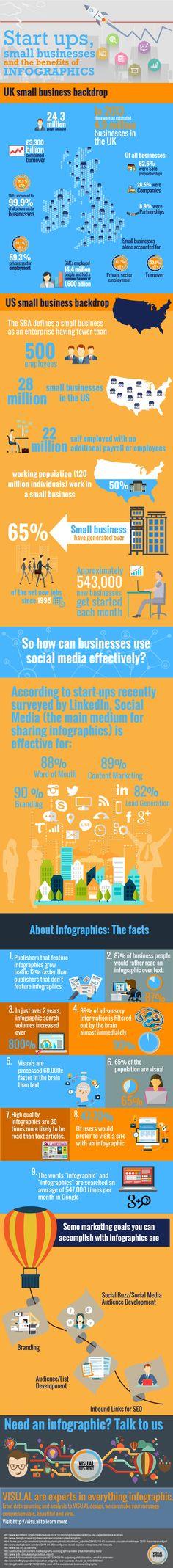 Benefits of #Infographics for Start-ups http://www.visu.al/blog/infographics-for-start-ups/
