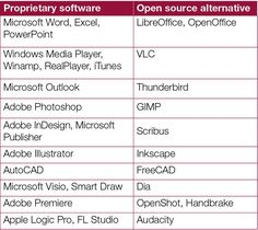 Proprietary software is usually costly and its source code is known only to the company that produces and markets it. Open source software is usually free, and its source code is available to the user who is free to modify it. Here's a list of open source software that can be used in