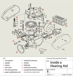All of this talk about hearing aid hacking has got me wondering about what's actually inside a hearing aid. Quality images are hard to come by on the interweb, so I have produced one speciall…