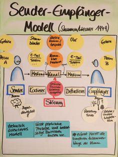 Sender-Empfänger-Modell, Shannon/Weaver, Kommunikationstraining, Flipcharts Flipcharts, Team Coaching, Job Work, Teamwork, Social Work, Fun Hobbies, Self Improvement, Online Marketing, Organisation