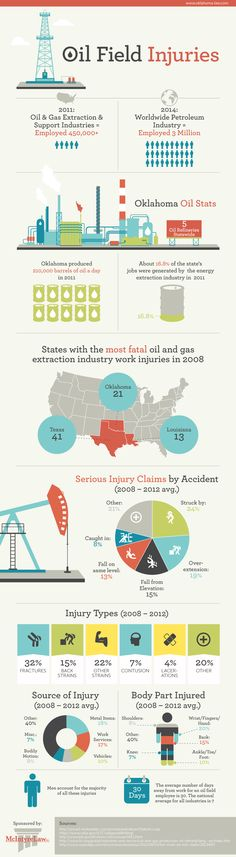 Oil Field Injuries #infographic #Health #Economy