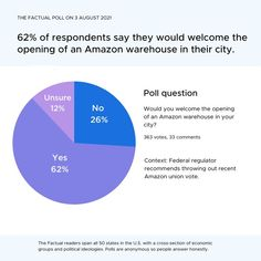 💭A federal regulator has recommended to throw out a union election at an Amazon warehouse in Alabama. Of 363 respondents, 62% say they would welcome the opening of an Amazon warehouse in their city. Would you welcome the opening of an Amazon warehouse in your city? Political Ideology, Politics, Poll Questions, Opinion Poll, Trending Topics, This Is Us, Afghanistan, Alabama, Warehouse