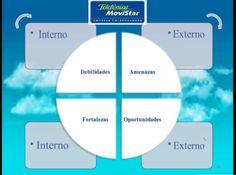 Estructura de Análisis Dafo