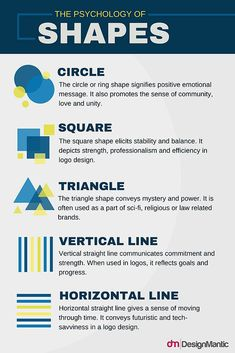 How To Design A Construction Logo- How To Design A Construction Logo Here is a chart explaining the meaning behind shapes used in visual communication, but especially in trademark design. Design Shop, Interaktives Design, Design Basics, Shape Design, How To Design Logo, Web Design Logo, Corporate Logo Design, Logo Design Trends, Corporate Branding