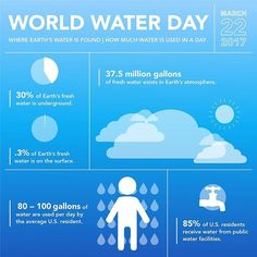 Fun little #infographic I designed for #worldwaterday today 🌞💧🌊🌧