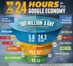 [Infographic] 24 uur bij Google