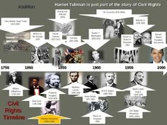 This series of PowerPoint slides is highly visual, presenting information on the Underground Railroad and on the life and accomplishments of Harriet Tubman.  The slides include photographs and other pictures of Harriet Tubman, maps of the Underground Railroad, migration patterns of African-American after the Civil War, and there is also a Harriet Tubman Historical Stick Figure assignment at the end as well.