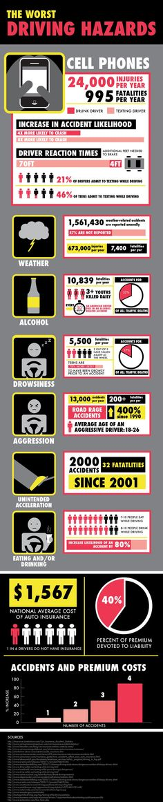 Dangerous Driving Stats