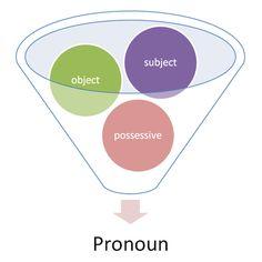 Pronouns in Modern Hebrew
