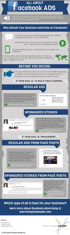 All About Facebook Ads [INFOGRAPHIC].   Whether your business goals consist of increasing brand awareness or increasing engagement from your audience, Facebook is a great place to advertise, particularly if there is a target market you're hoping to reach.