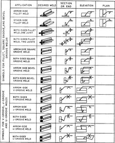 welding symbols - Google Search