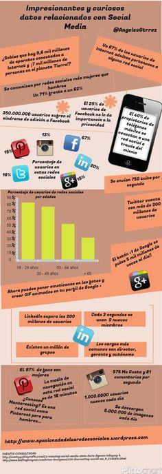 Interesantes y curiosos datos relacionados con #Socialmedia