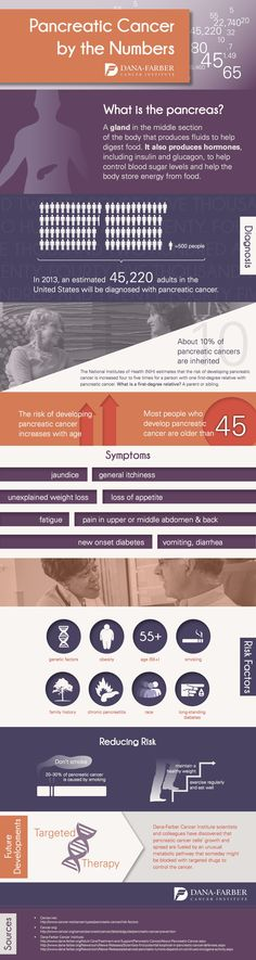 #Infographic: #PancreaticCancer by the numbers