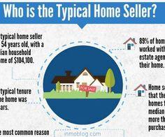 Perfil del vendedor de vivienda y su relación con el agente inmobiliario