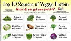 Best Vegan and Vegetarian Protein Sources sources of Vegetable protein; a macro key to muscle growthsources of Vegetable protein; a macro key to muscle growth High Protein Recipes, Raw Food Recipes, Healthy Recipes, Eat Healthy, Healthy Weight, Healthy Carbs, Fun Recipes, Meal Recipes, Healthy Skin