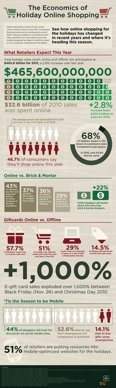 The Economics of Holiday Online Shopping
