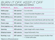 """Checkout the chart below on exactly how long it takes to burn off foods like Snickers bars, Oreo cookies and bagels.  Whenever I feel like I'm about to give into the temptation of unhealthy/processed food…I ask myself…""""Is it worth all the time and energy I put-in on the treadmill this morning?"""""""