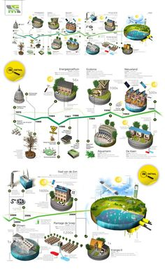 Infographic timeline about eco friendly buildings in the Netherlands