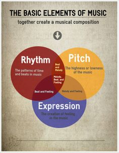Reuse or Edit this infographic using the link below http://www.easel.ly/create/?id=https://s3.amazonaws.com/easel.ly/all_easels/13005/__Elements_of_Music&key=pri