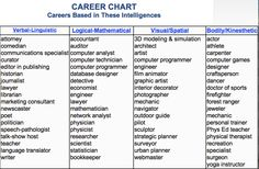 Career Chart - Careers Based in These Interlligences