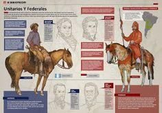 Conociendo la Historia: 3º B: UNITARIOS Y FEDERALES-actividades para el Lunes 15 de Septiembre Argentine, American War, Camel, Animals, Gaucho, Google, Tips, Federal, Socialism