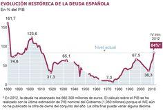 La deuda pública, a niveles de la resaca del 98 ... 1898